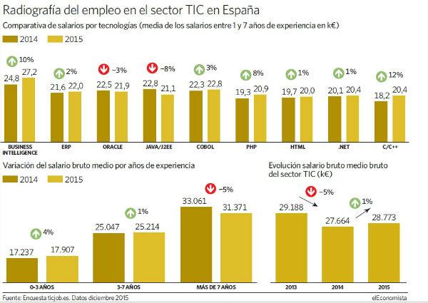 Radiografía del empleo en el sector TIC en ESPAÑA