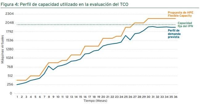 Perfil de capacidad utilizado en la evaluación del TCO