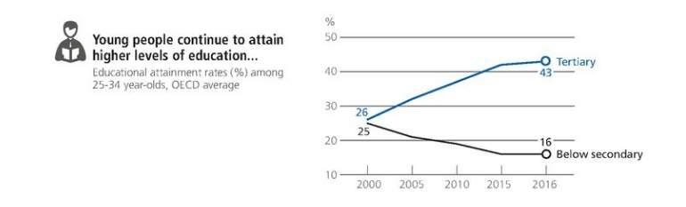 Los beneficios de la educación universitario siguen siendo altos, pero varían de forma amplia entre los distintos campos de estudio