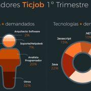 Las ofertas de empleo del sector TIC crecen un 4%
